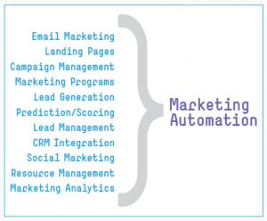 img marketing automation